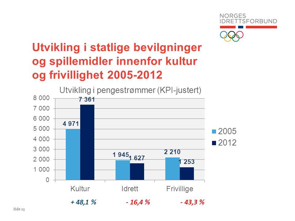 Side 25 Utvikling i statlige bevilgninger og spillemidler innenfor kultur og frivillighet 2005-2012 + 48,1 %- 16,4 %- 43,3 %