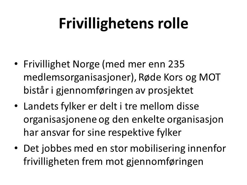 Frivillighetens rolle • Frivillighet Norge (med mer enn 235 medlemsorganisasjoner), Røde Kors og MOT bistår i gjennomføringen av prosjektet • Landets