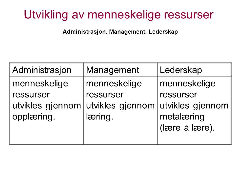Utvikling av menneskelige ressurser Administrasjon. Management. Lederskap AdministrasjonManagementLederskap menneskelige ressurser utvikles gjennom op