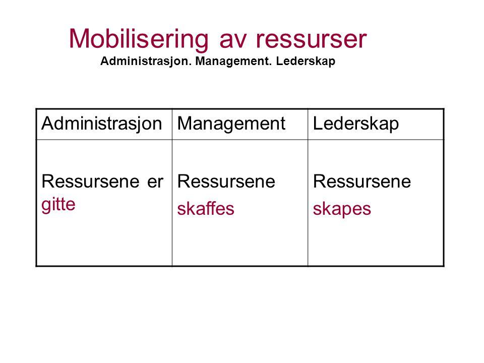 Mobilisering av ressurser Administrasjon. Management. Lederskap AdministrasjonManagementLederskap Ressursene er gitte Ressursene skaffes Ressursene sk