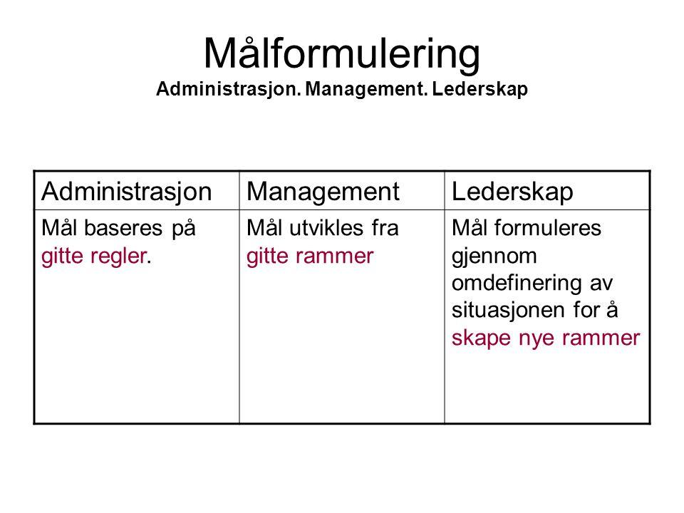 Målformulering Administrasjon. Management. Lederskap AdministrasjonManagementLederskap Mål baseres på gitte regler. Mål utvikles fra gitte rammer Mål