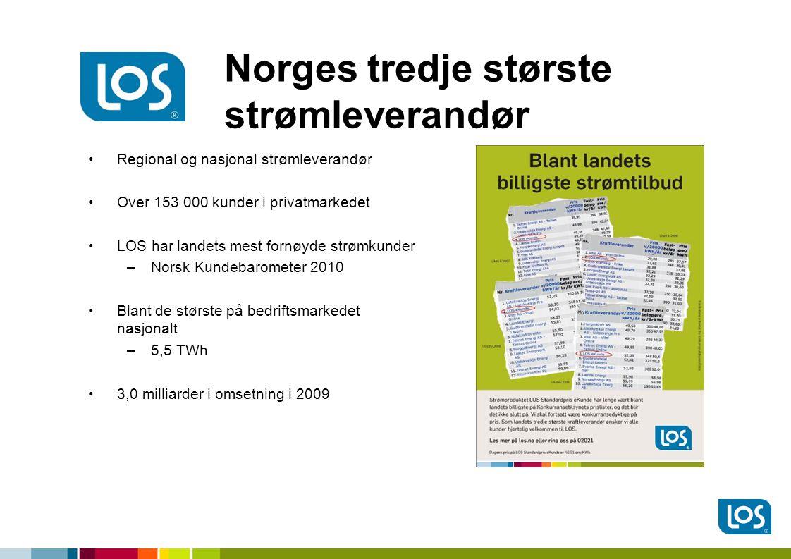 Norges tredje største strømleverandør •Regional og nasjonal strømleverandør •Over 153 000 kunder i privatmarkedet •LOS har landets mest fornøyde strømkunder –Norsk Kundebarometer 2010 •Blant de største på bedriftsmarkedet nasjonalt –5,5 TWh •3,0 milliarder i omsetning i 2009