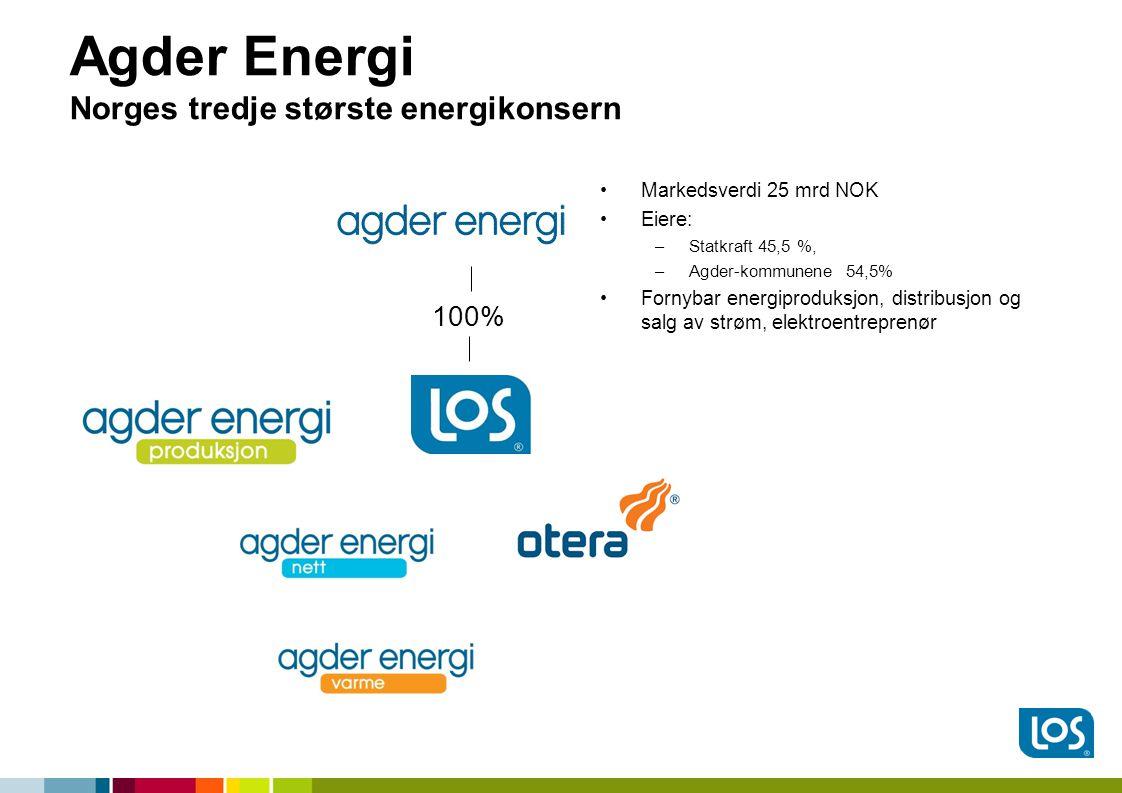 Agder Energi Norges tredje største energikonsern •Markedsverdi 25 mrd NOK •Eiere: –Statkraft 45,5 %, –Agder-kommunene 54,5% •Fornybar energiproduksjon, distribusjon og salg av strøm, elektroentreprenør 100%