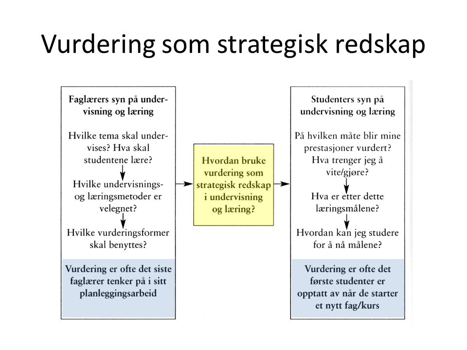 Vurdering som strategisk redskap