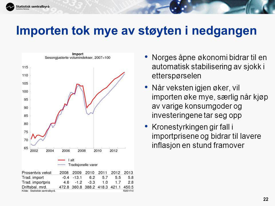 22 Importen tok mye av støyten i nedgangen • Norges åpne økonomi bidrar til en automatisk stabilisering av sjokk i etterspørselen • Når veksten igjen