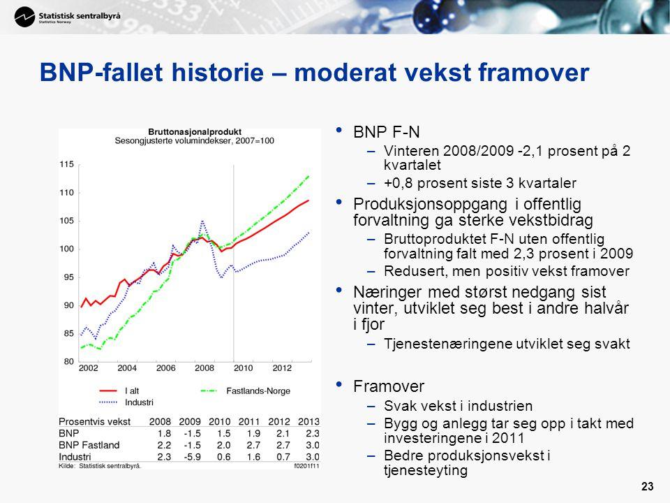 23 BNP-fallet historie – moderat vekst framover • BNP F-N –Vinteren 2008/2009 -2,1 prosent på 2 kvartalet –+0,8 prosent siste 3 kvartaler • Produksjon