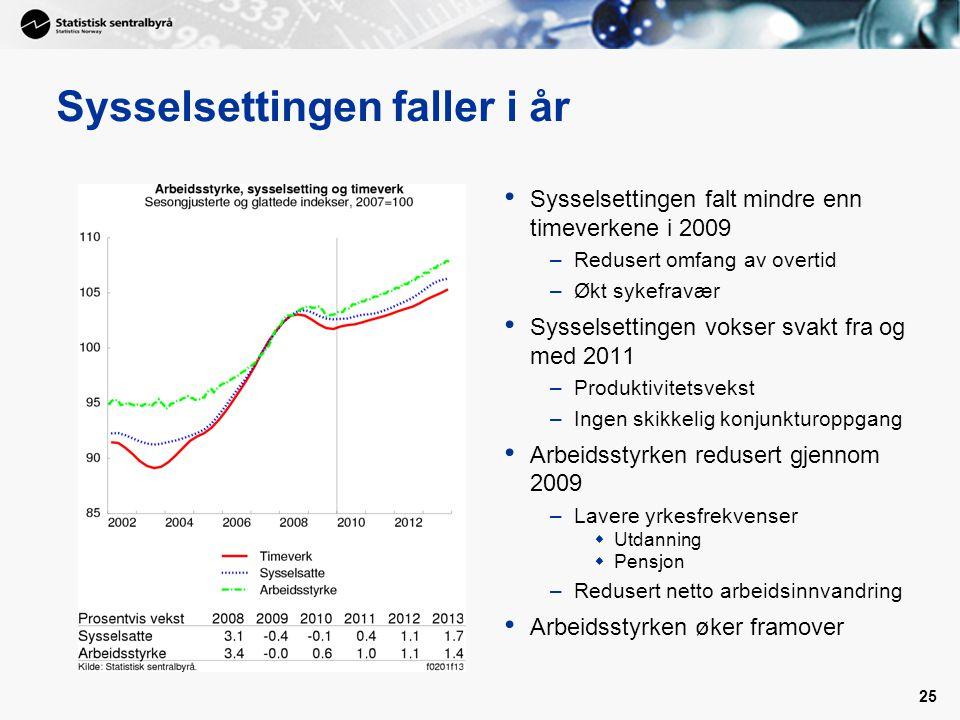 25 Sysselsettingen faller i år • Sysselsettingen falt mindre enn timeverkene i 2009 –Redusert omfang av overtid –Økt sykefravær • Sysselsettingen voks