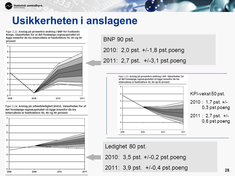 28 Usikkerheten i anslagene BNP 90 pst. 2010: 2,0 pst. +/-1,8 pst.poeng 2011: 2,7 pst. +/-3,1 pst.poeng Ledighet 80 pst. 2010: 3,5 pst. +/-0,2 pst.poe