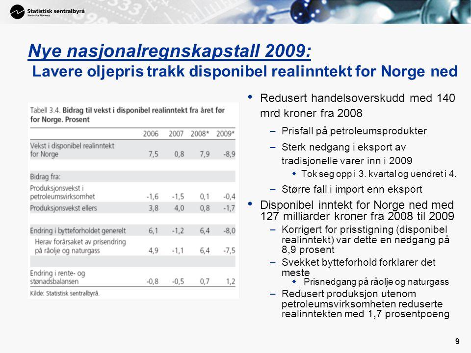 9 Nye nasjonalregnskapstall 2009: Lavere oljepris trakk disponibel realinntekt for Norge ned • Redusert handelsoverskudd med 140 mrd kroner fra 2008 –