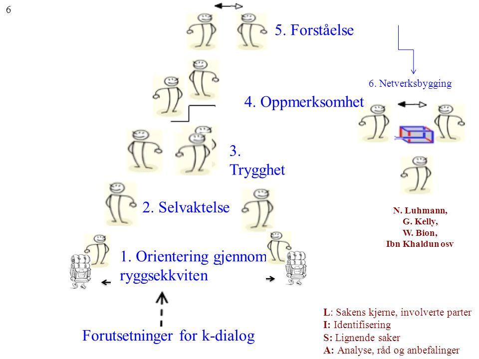 6. Netverksbygging N. Luhmann, G. Kelly, W. Bion, Ibn Khaldun osv Forutsetninger for k-dialog 1. Orientering gjennom ryggsekkviten 2. Selvaktelse 3. T