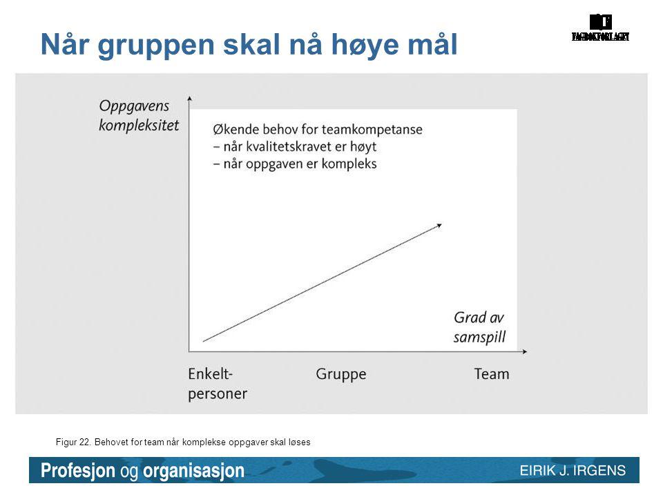 Figur 22. Behovet for team når komplekse oppgaver skal løses Når gruppen skal nå høye mål