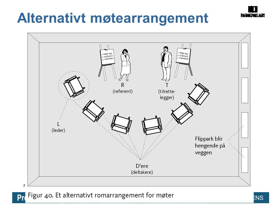 Figur 40. Et alternativt arrangement for møter Alternativt møtearrangement