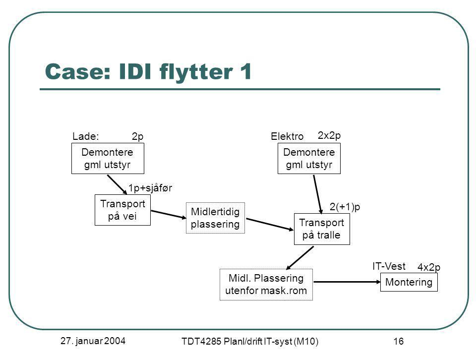 27. januar 2004 TDT4285 Planl/drift IT-syst (M10) 16 Case: IDI flytter 1 Demontere gml utstyr Transport på vei Midlertidig plassering Transport på tra