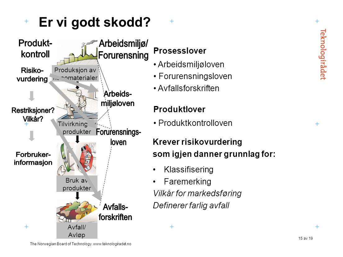 The Norwegian Board of Technology. www.teknologiradet.no 15 av 19 Er vi godt skodd? Produktlover • Produktkontrolloven Produksjon av nanomaterialer Av