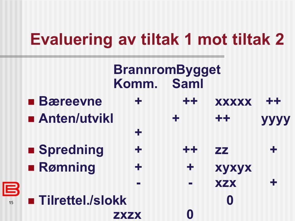 15 Evaluering av tiltak 1 mot tiltak 2 BrannromBygget Komm.Saml  Bæreevne+++xxxxx++  Anten/utvikl+++yyyy +  Spredning+++zz+  Rømning++xyxyx --xzx+
