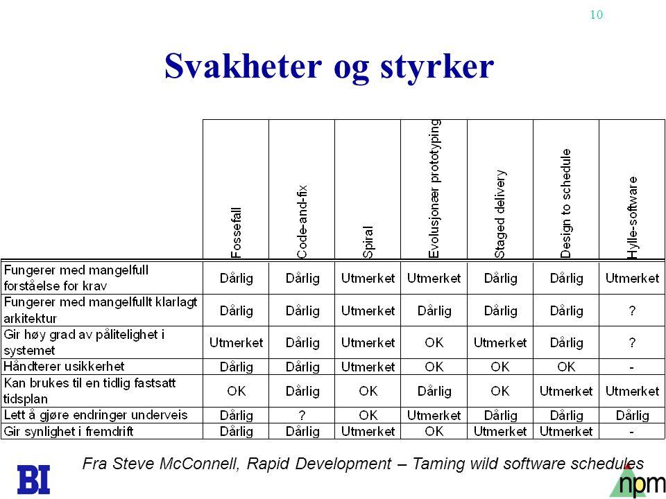 10 Svakheter og styrker Fra Steve McConnell, Rapid Development – Taming wild software schedules