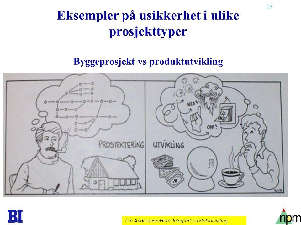 13 Eksempler på usikkerhet i ulike prosjekttyper Byggeprosjekt vs produktutvikling Fra Andreasen/Hein: Integrert produktutvikling