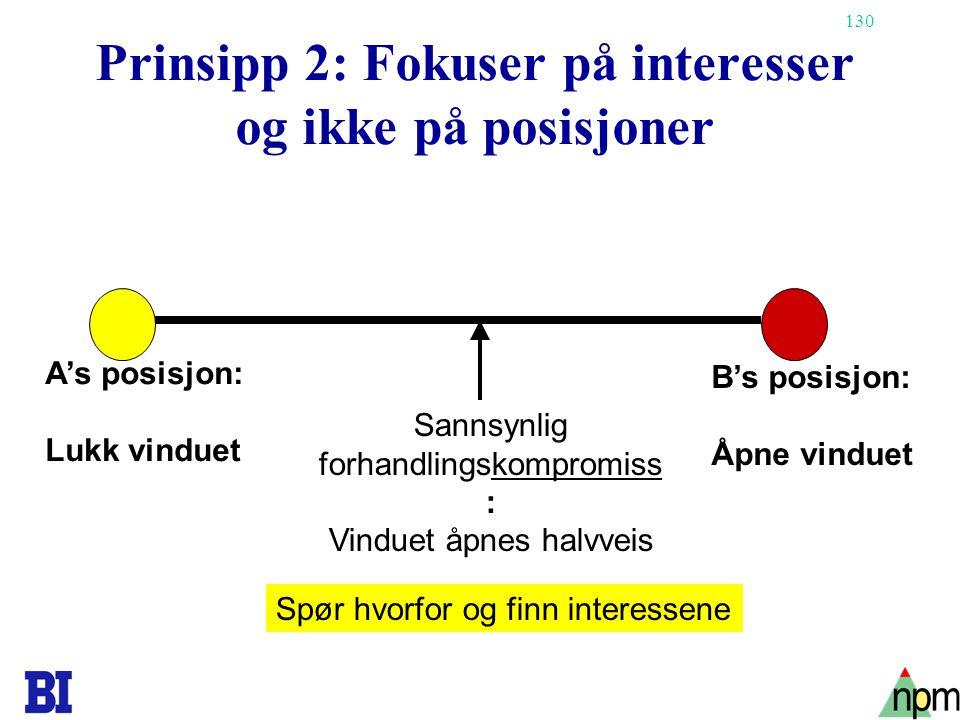 130 Prinsipp 2: Fokuser på interesser og ikke på posisjoner A's posisjon: Lukk vinduet B's posisjon: Åpne vinduet Sannsynlig forhandlingskompromiss :