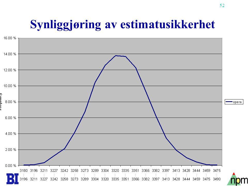 52 Synliggjøring av estimatusikkerhet