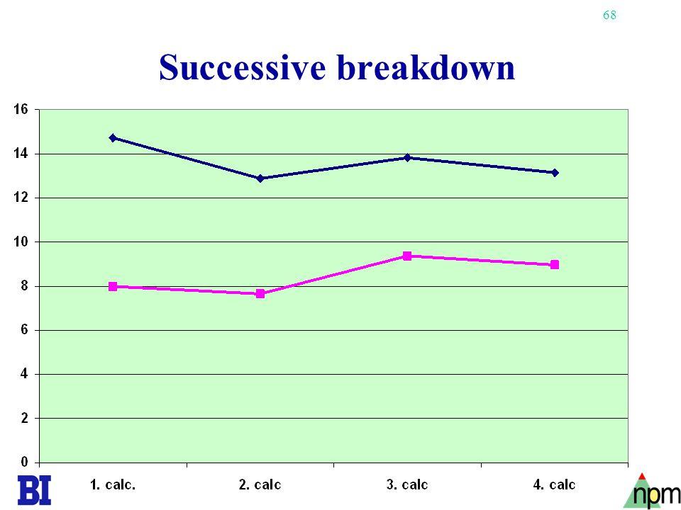 68 Successive breakdown
