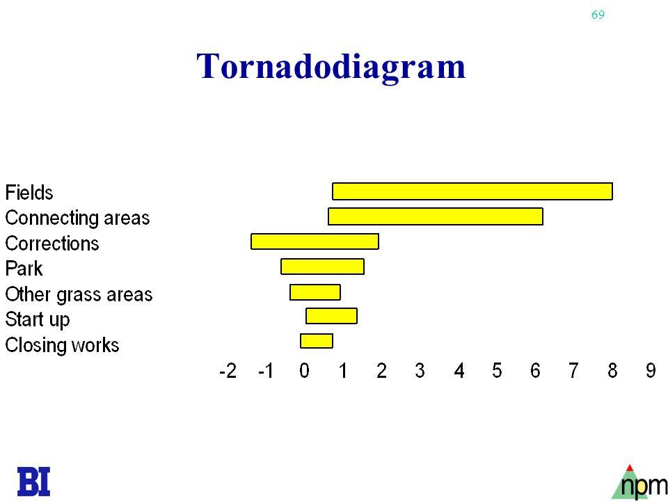 69 Tornadodiagram