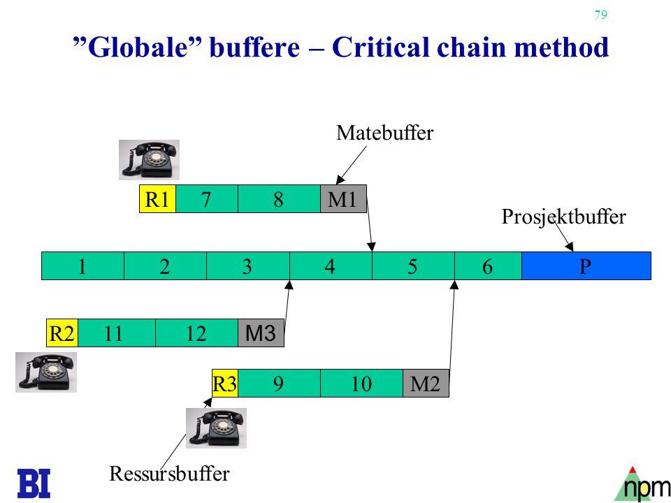 "79 ""Globale"" buffere – Critical chain method 43 1211 21 87 65 109 M3 M1 P M2 R1 R2 R3 Ressursbuffer Matebuffer Prosjektbuffer"