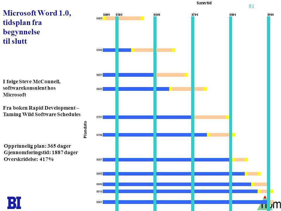 81 Microsoft Word 1.0, tidsplan fra begynnelse til slutt I følge Steve McConnell, softwarekonsulent hos Microsoft Fra boken Rapid Development – Taming