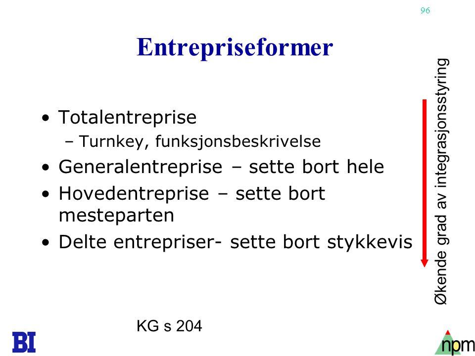 96 Entrepriseformer •Totalentreprise –Turnkey, funksjonsbeskrivelse •Generalentreprise – sette bort hele •Hovedentreprise – sette bort mesteparten •De