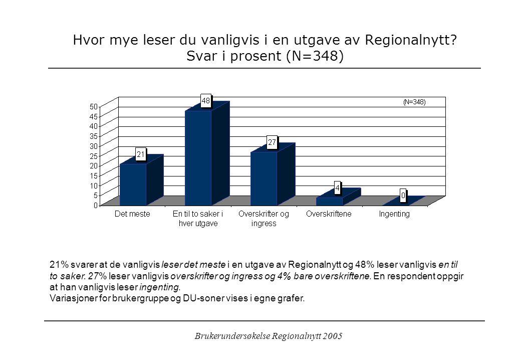 2005 Brukerundersøkelse Regionalnytt 2005 Hvor mye leser du vanligvis i en utgave av Regionalnytt.