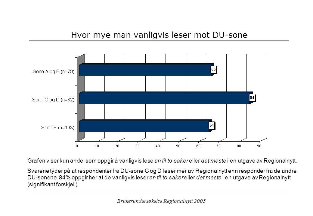 2005 Brukerundersøkelse Regionalnytt 2005 Hvor mye man vanligvis leser mot DU-sone Grafen viser kun andel som oppgir å vanligvis lese en til to saker eller det meste i en utgave av Regionalnytt.