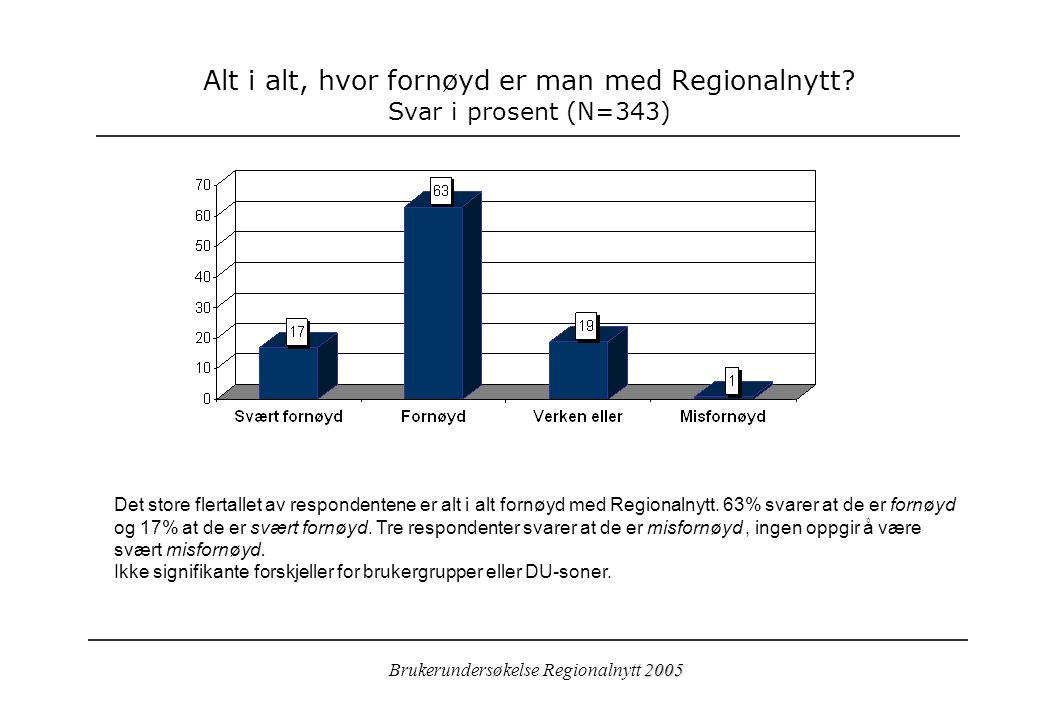 2005 Brukerundersøkelse Regionalnytt 2005 Alt i alt, hvor fornøyd er man med Regionalnytt.
