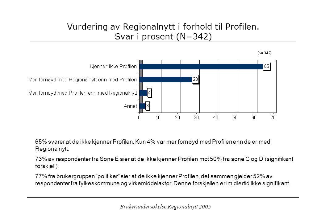 2005 Brukerundersøkelse Regionalnytt 2005 Vurdering av Regionalnytt i forhold til Profilen.