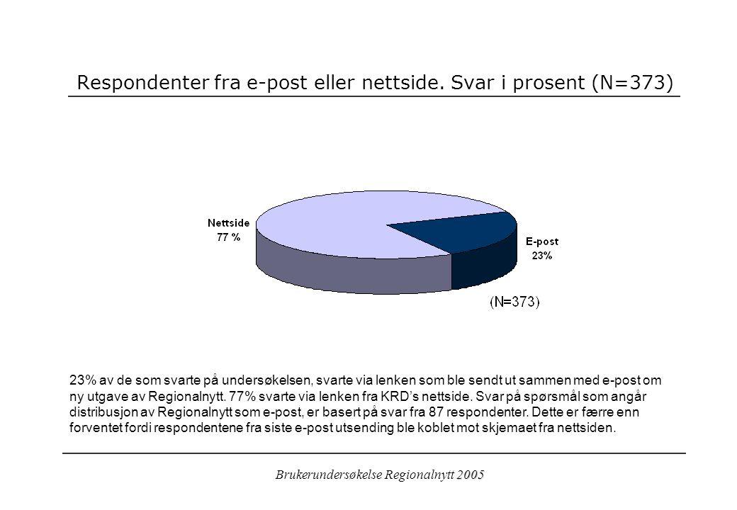 2005 Brukerundersøkelse Regionalnytt 2005 Respondenter fra e-post eller nettside.