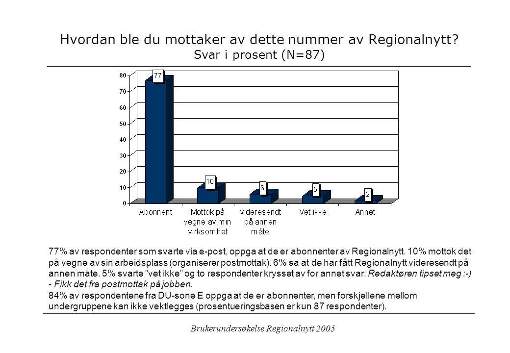2005 Brukerundersøkelse Regionalnytt 2005 Hvordan ble du mottaker av dette nummer av Regionalnytt.