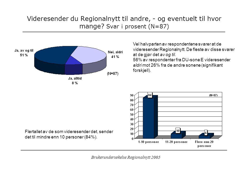 2005 Brukerundersøkelse Regionalnytt 2005 Videresender du Regionalnytt til andre, - og eventuelt til hvor mange.