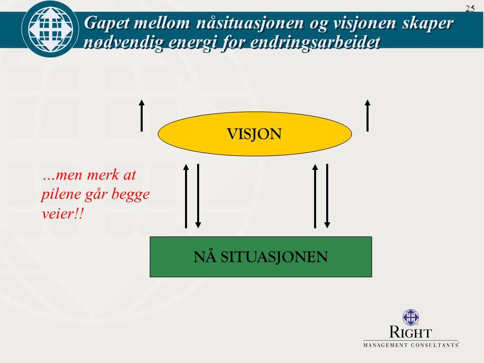 25 Gapet mellom nåsituasjonen og visjonen skaper nødvendig energi for endringsarbeidet VISJON NÅ SITUASJONEN …men merk at pilene går begge veier!!