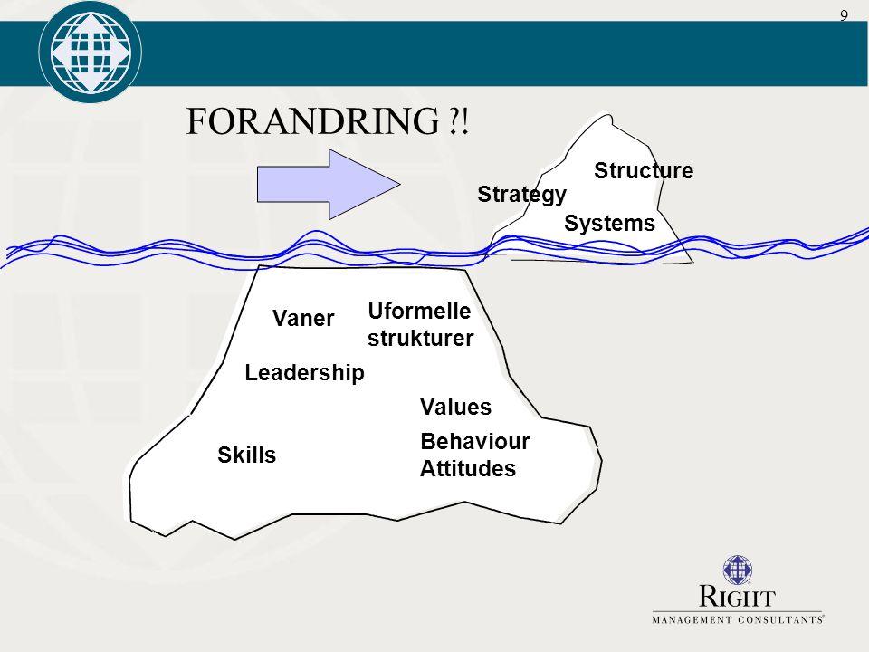 9 FORANDRING ?! Systems Structure Strategy Vaner Leadership Skills Values Behaviour Attitudes Uformelle strukturer