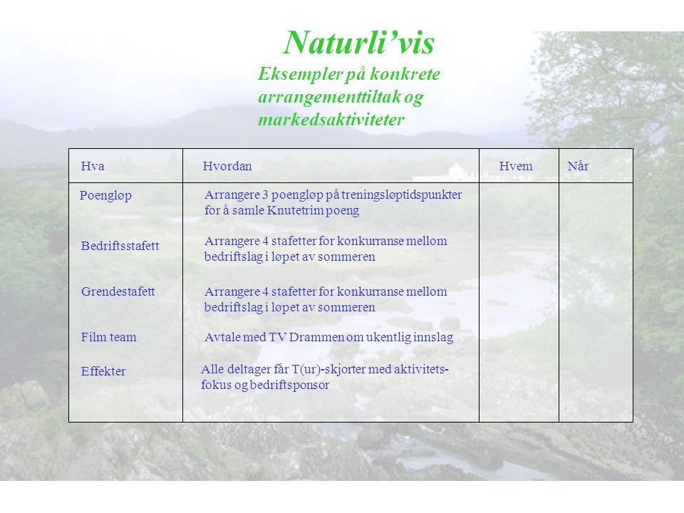 Naturli'vis Eksempler på konkrete arrangementtiltak og markedsaktiviteter Poengløp Arrangere 3 poengløp på treningsløptidspunkter for å samle Knutetri