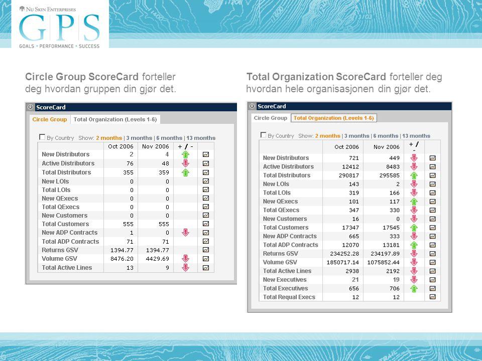 Total Organization ScoreCard forteller deg hvordan hele organisasjonen din gjør det.