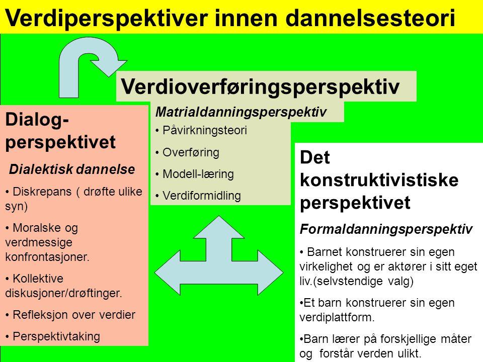 Verdiperspektiver innen dannelsesteori Verdioverføringsperspektiv • Påvirkningsteori • Overføring • Modell-læring • Verdiformidling Det konstruktivist