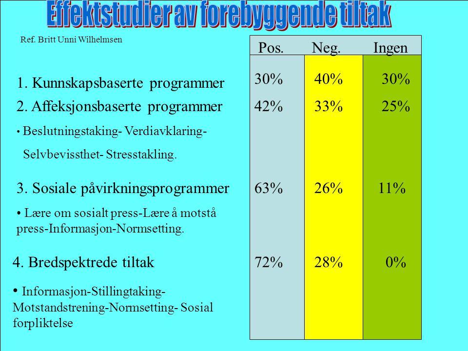 Ref. Britt Unni Wilhelmsen 1. Kunnskapsbaserte programmer Pos. Neg. Ingen 30% 40% 30% 2. Affeksjonsbaserte programmer • Beslutningstaking- Verdiavklar