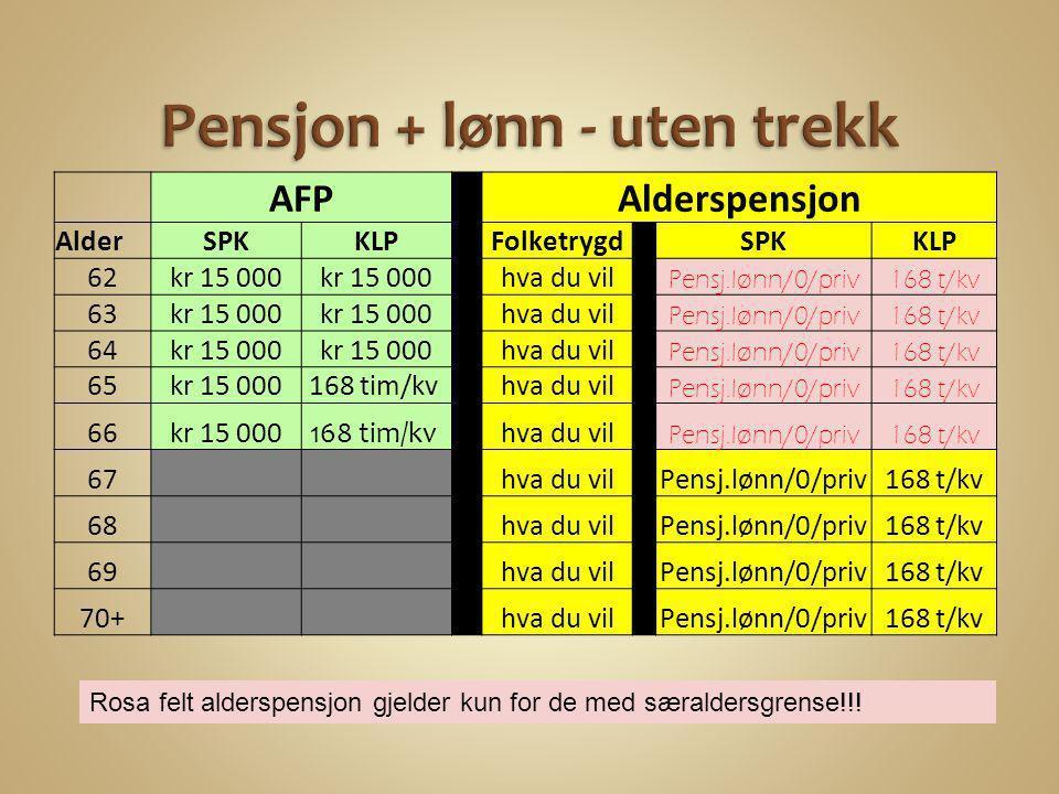 AFP Alderspensjon AlderSPKKLP Folketrygd SPKKLP 62kr 15 000 hva du vil Pensj.lønn/0/priv168 t/kv 63kr 15 000 hva du vil Pensj.lønn/0/priv168 t/kv 64kr
