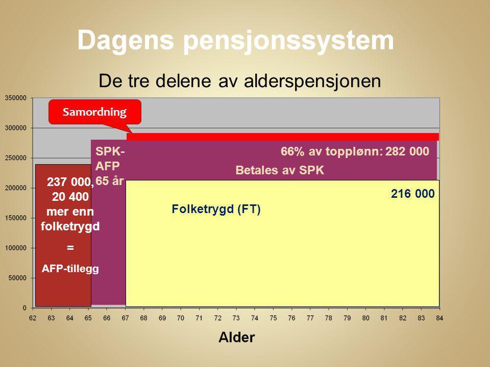  AFP – offentlig  AFP –privat  Folketrygd  Tjenestepensjon offentlig og privat  Forskjellige regler – for eksempel inntekt ut over pensjon  Alderspensjon (67) betales delvis av Folketrygda, og SPK resten.