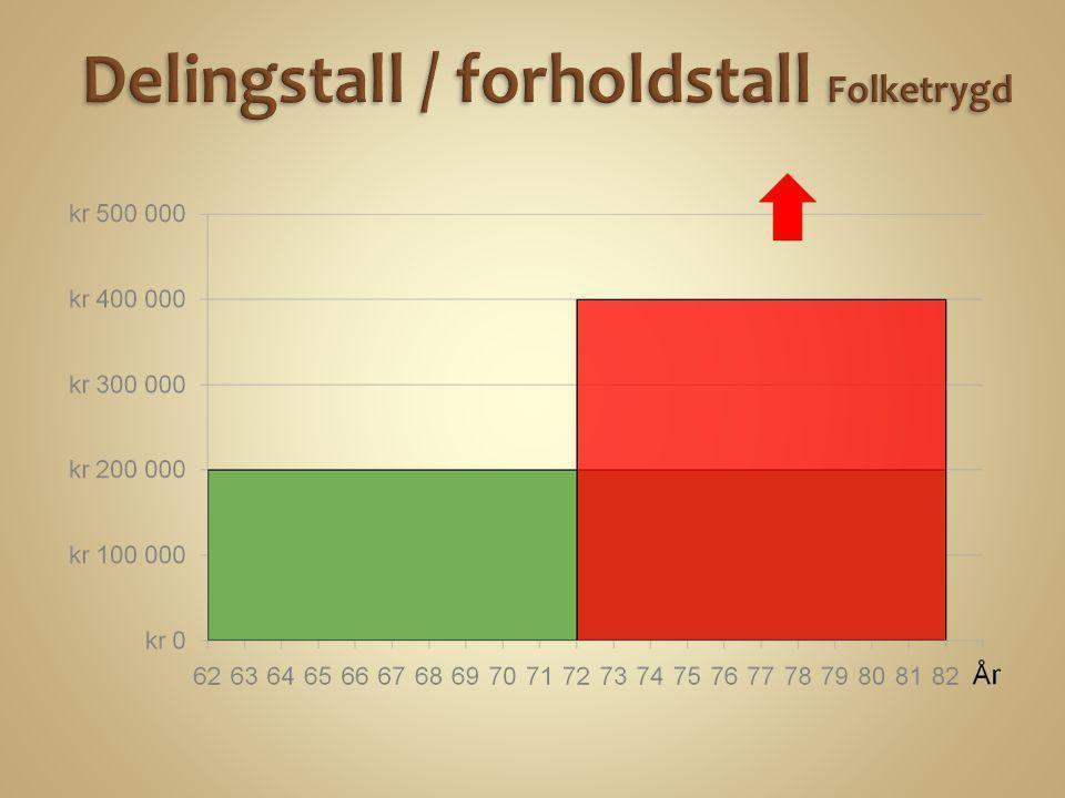 + 170*1400/årsramme = 240 → 350 kr.