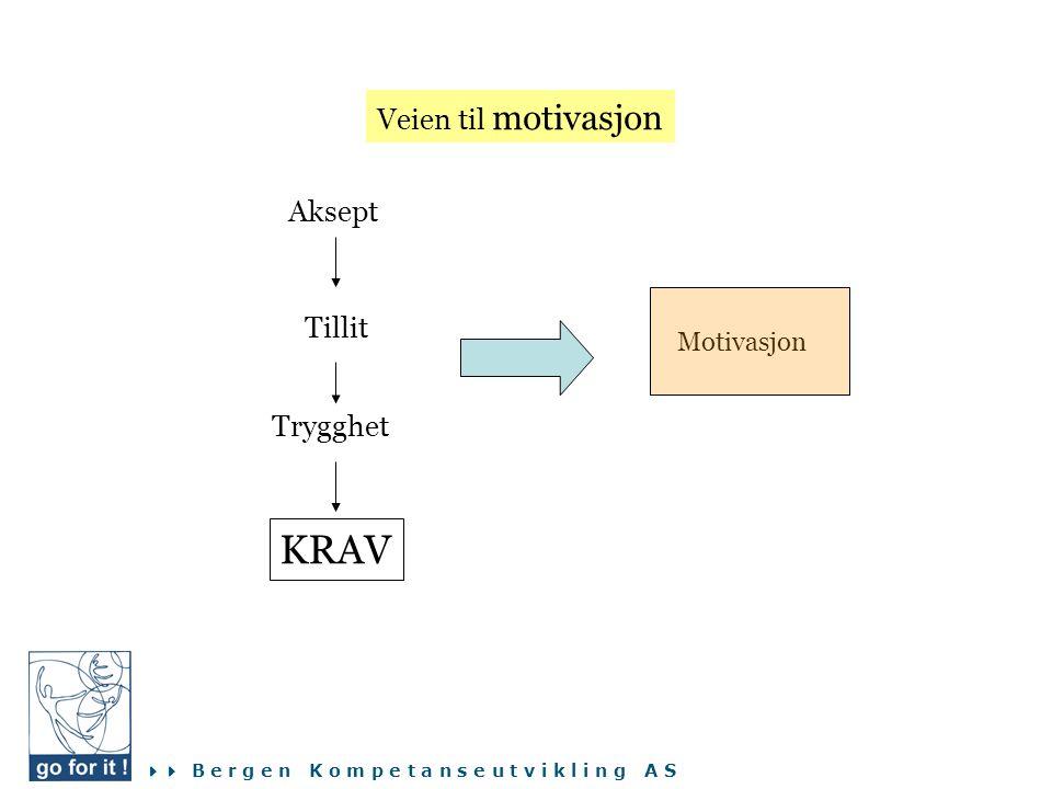  B e r g e n K o m p e t a n s e u t v i k l i n g A S Motivasjon Aksept Tillit Trygghet KRAV Veien til motivasjon