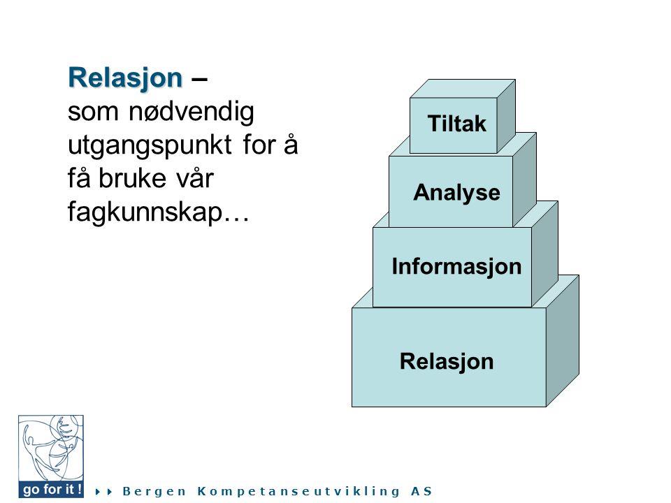  B e r g e n K o m p e t a n s e u t v i k l i n g A S Relasjon Informasjon Analyse Tiltak Relasjon Relasjon – som nødvendig utgangspunkt for å få b