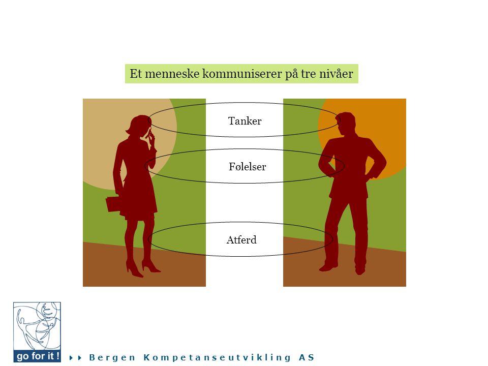  B e r g e n K o m p e t a n s e u t v i k l i n g A S Tanker Følelser Atferd Et menneske kommuniserer på tre nivåer