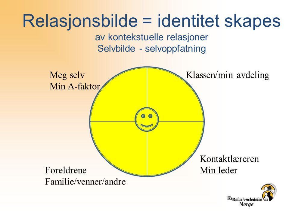 Relasjonsbilde = identitet skapes av kontekstuelle relasjoner Selvbilde - selvoppfatning Klassen/min avdeling Kontaktlæreren Min leder Foreldrene Fami