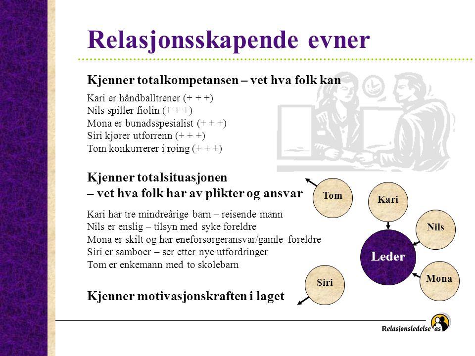 Relasjonsskapende evner Kari er håndballtrener (+ + +) Nils spiller fiolin (+ + +) Mona er bunadsspesialist (+ + +) Siri kjører utforrenn (+ + +) Tom