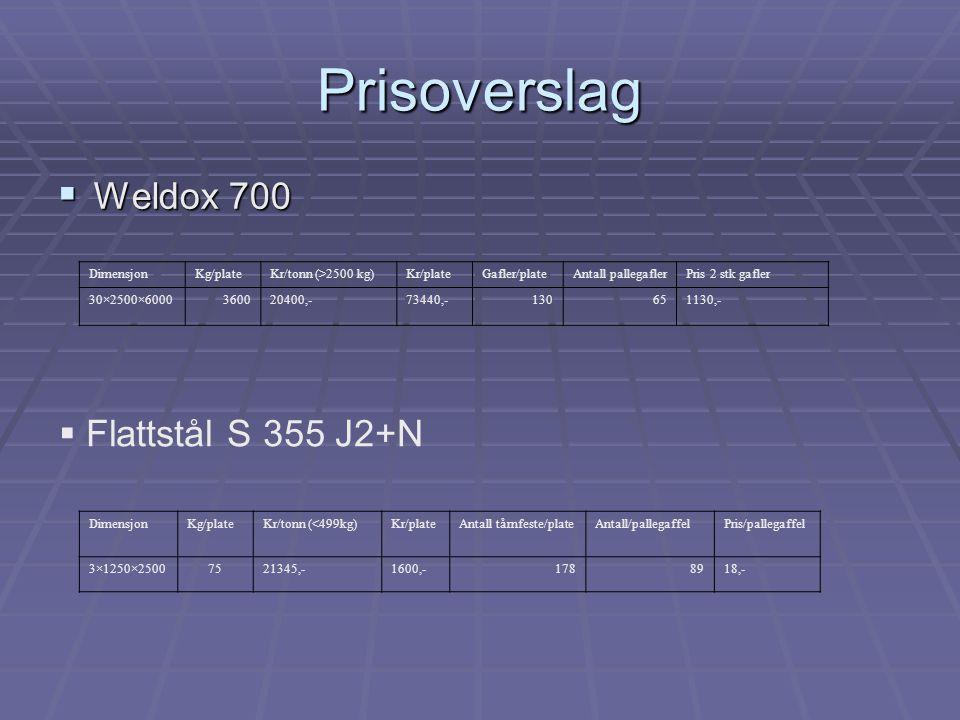 Prisoverslag  Weldox 700  Flattstål S 355 J2+N DimensjonKg/plateKr/tonn (<499kg)Kr/plateAntall tårnfeste/plateAntall/pallegaffelPris/pallegaffel 3×1